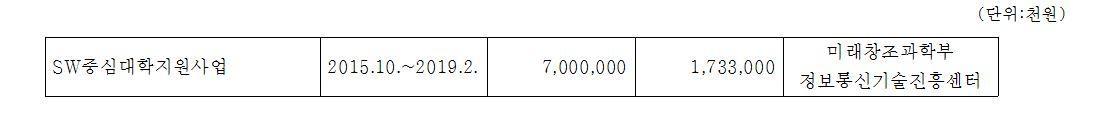 SW중심대학지원사업 2015.10~2019.2 7,000,000 1,733,000 미래창조과학부 정보통신기술진흥센터